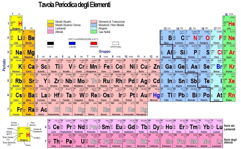 6 marzo giordani libri - Quali sono i metalli nella tavola periodica ...
